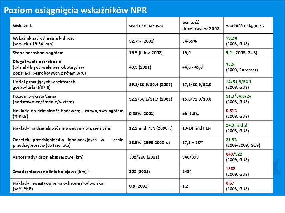 Poziom osiągnięcia wskaźników NPR