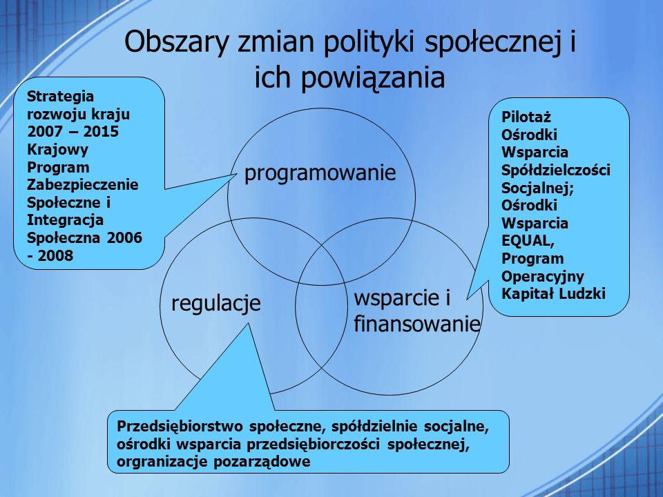 Obszary zmian polityki społecznej i ich powiązania