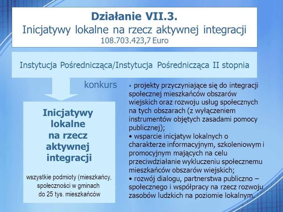 Inicjatywy lokalne na rzecz aktywnej integracji