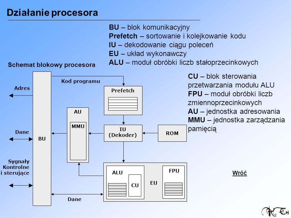 Działanie procesora BU – blok komunikacyjny