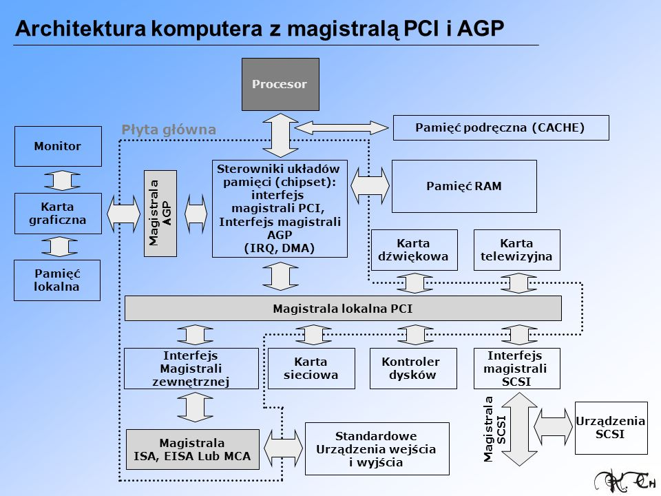 Pamięć podręczna (CACHE) Magistrala lokalna PCI