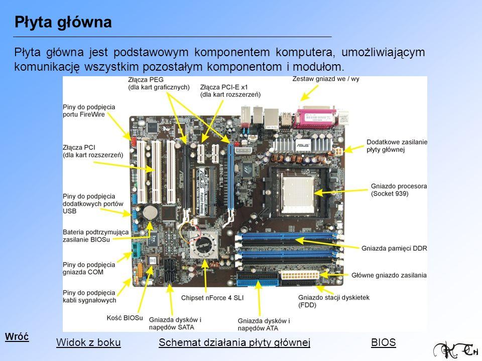 Płyta główna Płyta główna jest podstawowym komponentem komputera, umożliwiającym komunikację wszystkim pozostałym komponentom i modułom.