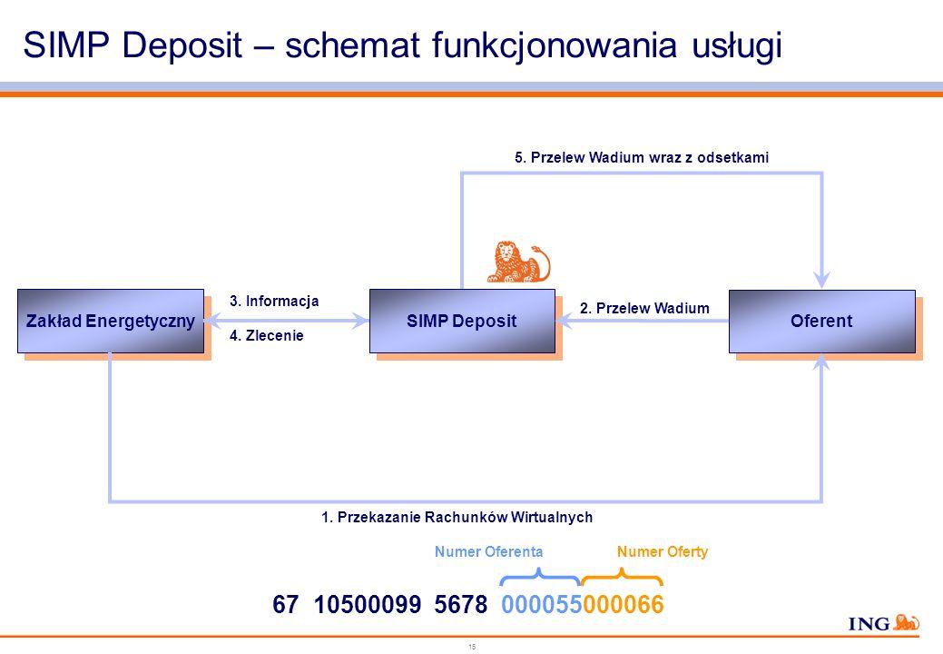 SIMP Deposit – schemat funkcjonowania usługi