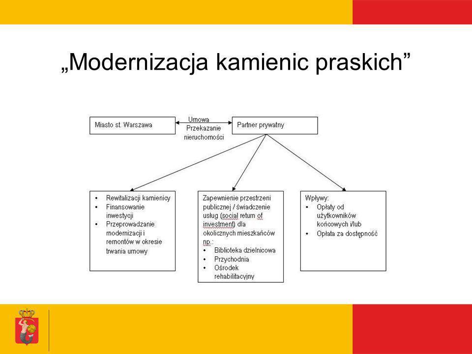 """""""Modernizacja kamienic praskich"""