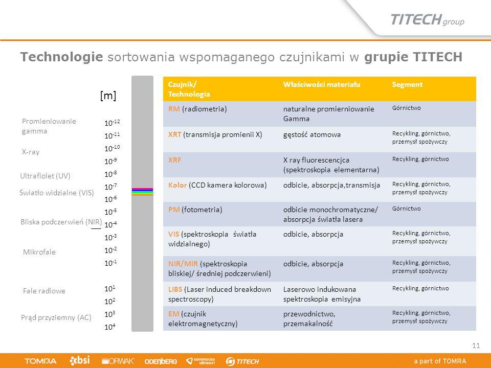 Technologie sortowania wspomaganego czujnikami w grupie TITECH