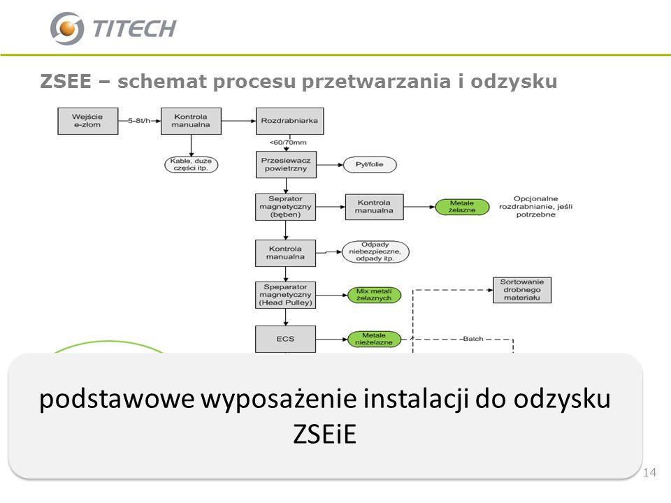 podstawowe wyposażenie instalacji do odzysku ZSEiE