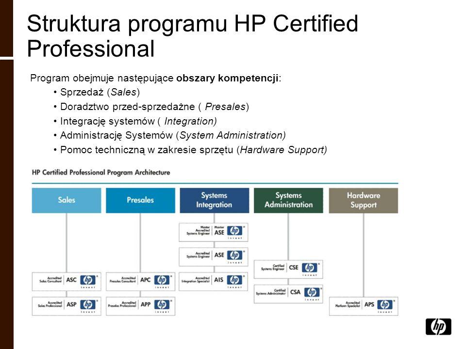 Struktura programu HP Certified Professional