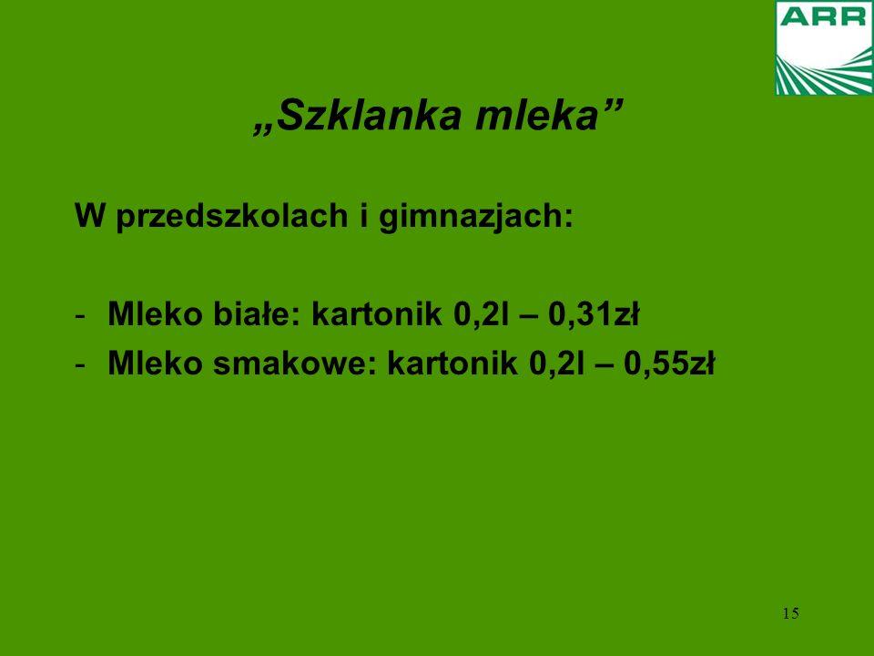 """""""Szklanka mleka W przedszkolach i gimnazjach:"""