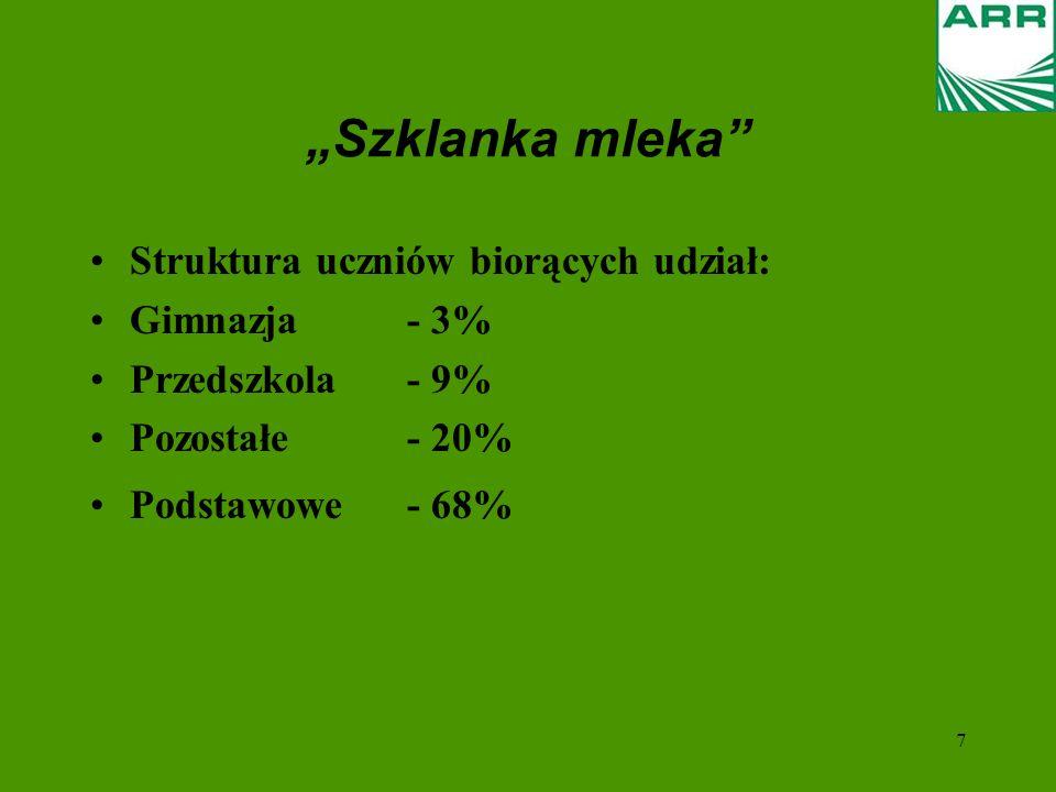 """""""Szklanka mleka Struktura uczniów biorących udział: Gimnazja - 3%"""