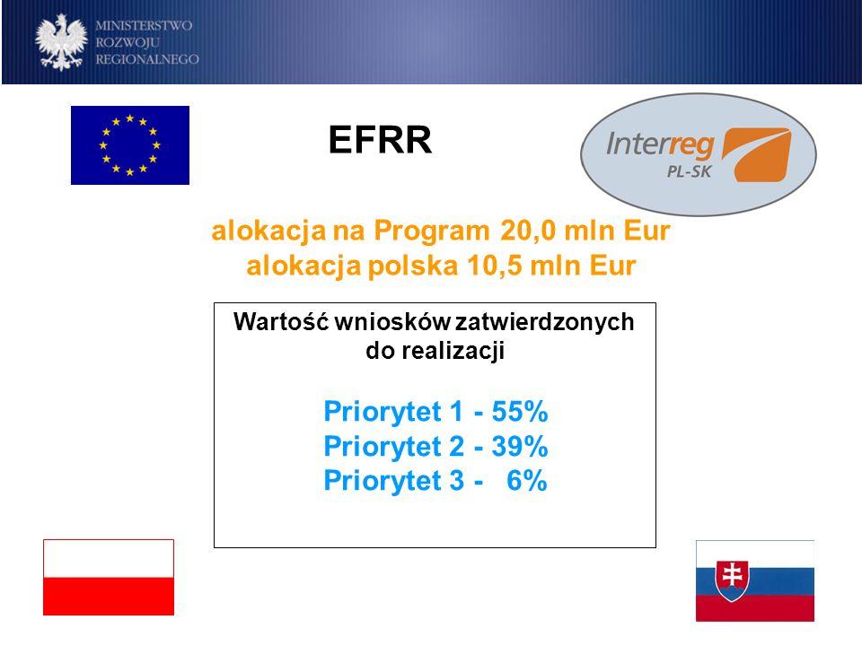 EFRR Program IW INTERREG IIIA Polska-Republika Słowacka 2004-2006