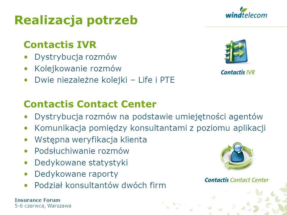Realizacja potrzeb Contactis IVR Contactis Contact Center
