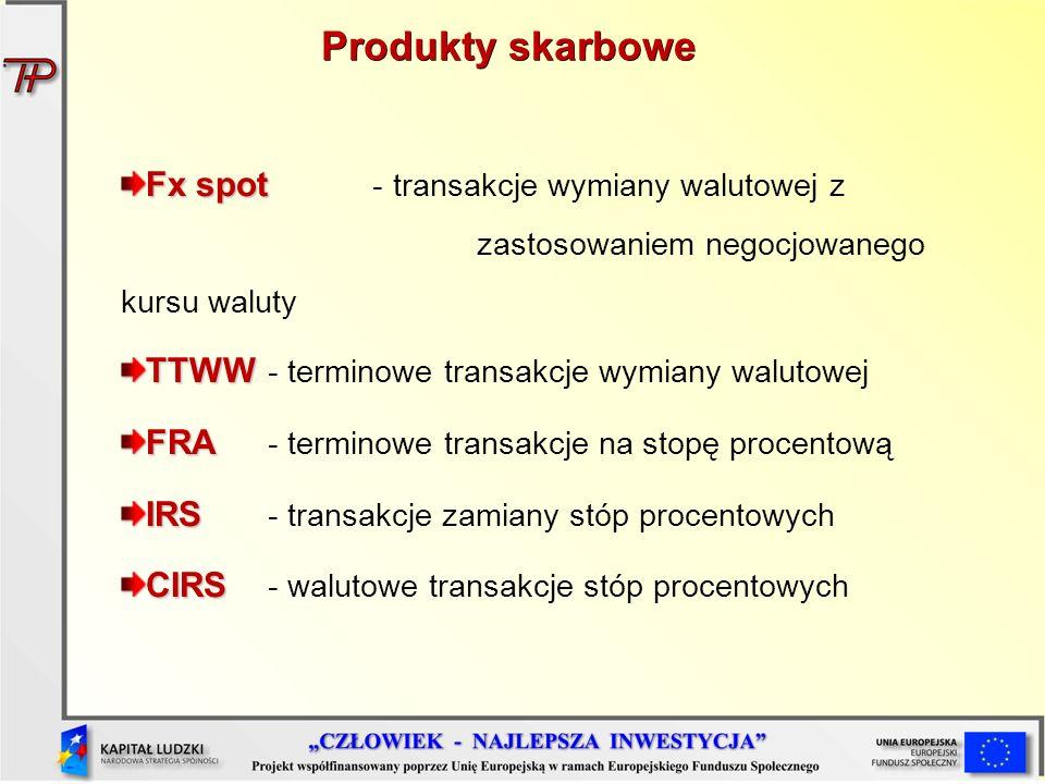 Produkty skarbowe Fx spot - transakcje wymiany walutowej z zastosowaniem negocjowanego kursu waluty.