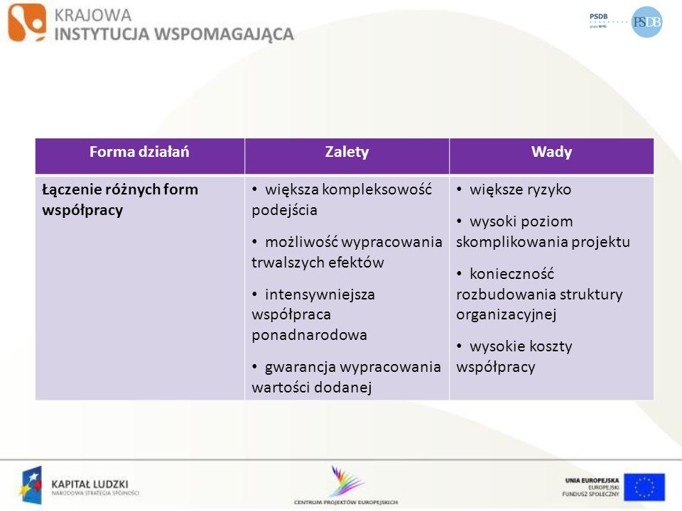Forma działańZalety. Wady. Łączenie różnych form współpracy. większa kompleksowość podejścia. możliwość wypracowania trwalszych efektów.