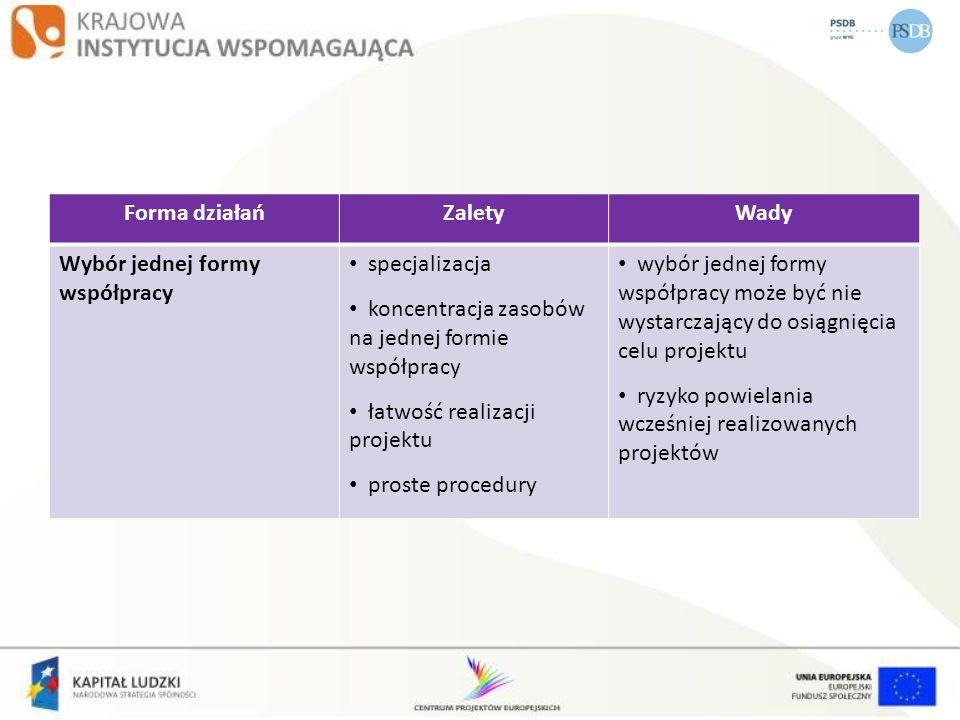Forma działań Zalety. Wady. Wybór jednej formy współpracy. specjalizacja. koncentracja zasobów na jednej formie współpracy.