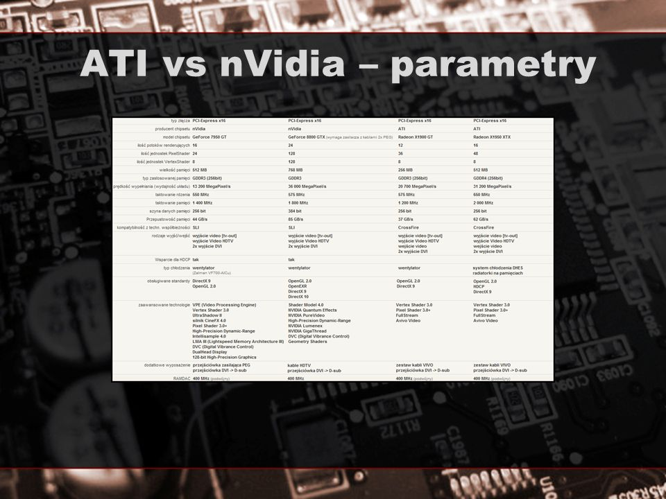 ATI vs nVidia – parametry