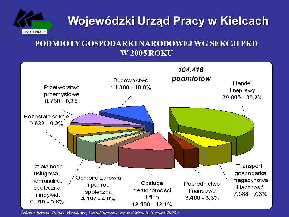 PODMIOTY GOSPODARKI NARODOWEJ WG SEKCJI PKD W 2005 ROKU