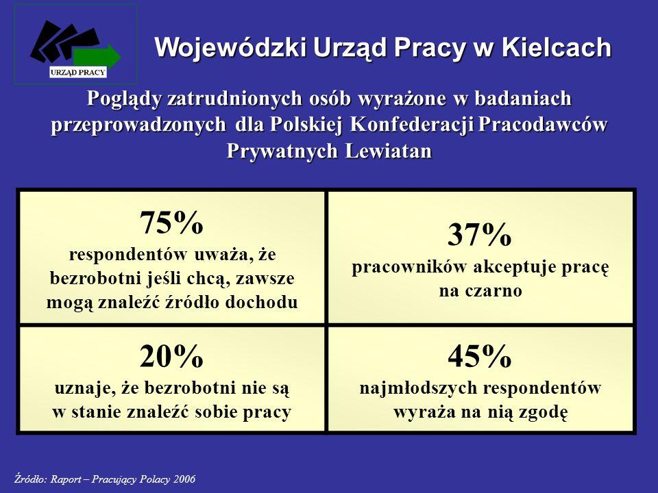 75% 37% 20% 45% Wojewódzki Urząd Pracy w Kielcach
