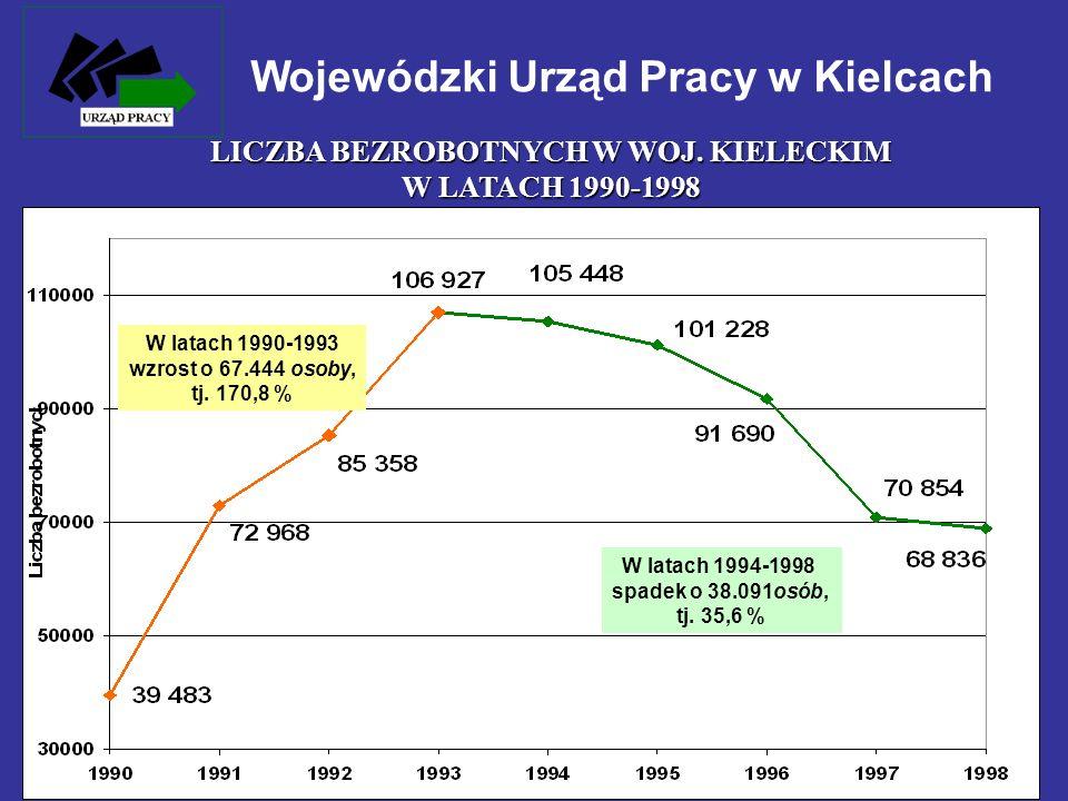 LICZBA BEZROBOTNYCH W WOJ. KIELECKIM W LATACH 1990-1998