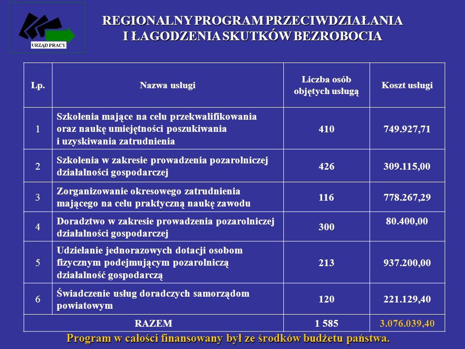 REGIONALNY PROGRAM PRZECIWDZIAŁANIA I ŁAGODZENIA SKUTKÓW BEZROBOCIA