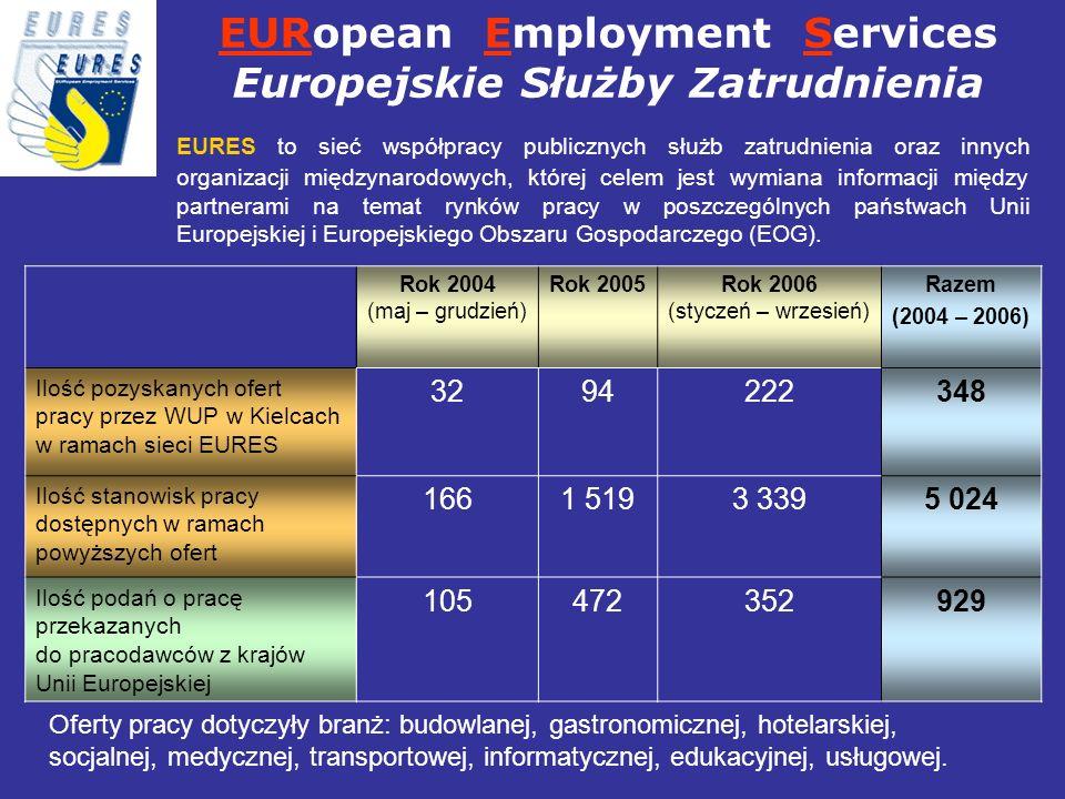 EURopean Employment Services Europejskie Służby Zatrudnienia