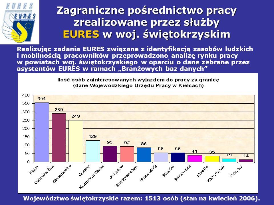 Województwo świętokrzyskie razem: 1513 osób (stan na kwiecień 2006).