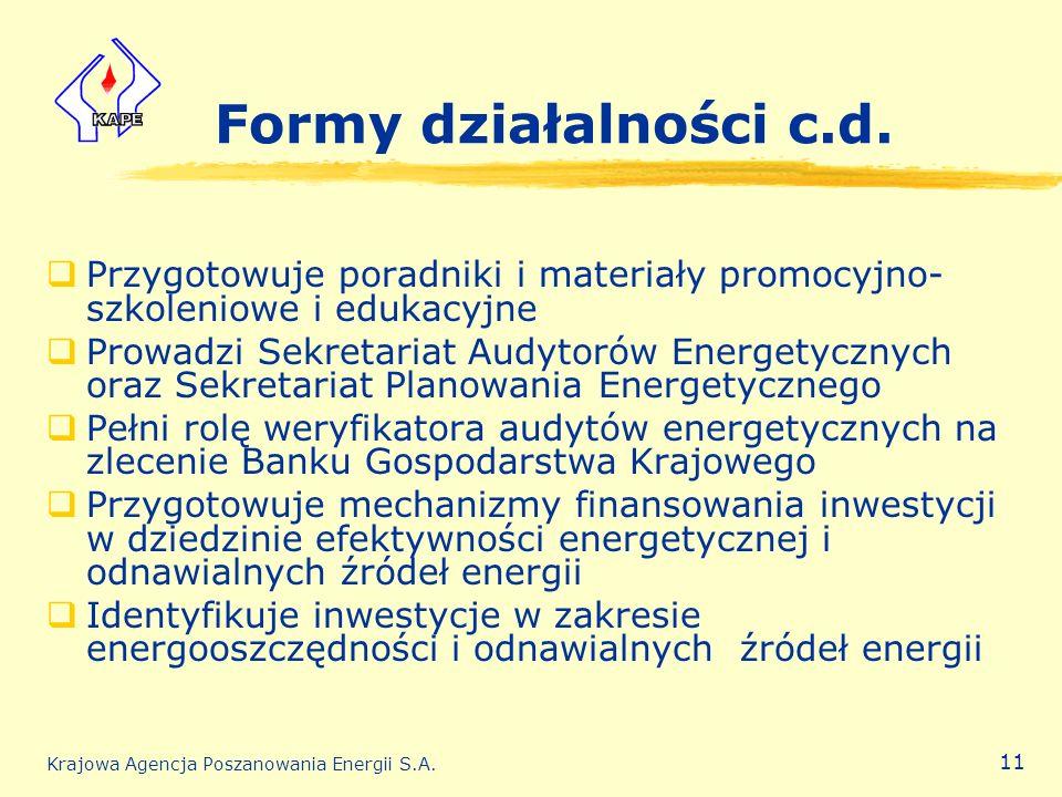 Formy działalności c.d. Przygotowuje poradniki i materiały promocyjno-szkoleniowe i edukacyjne.
