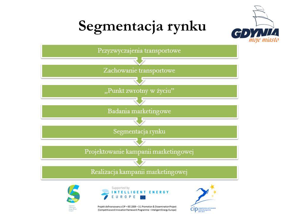Segmentacja rynku Przyzwyczajenia transportowe Zachowanie transportowe