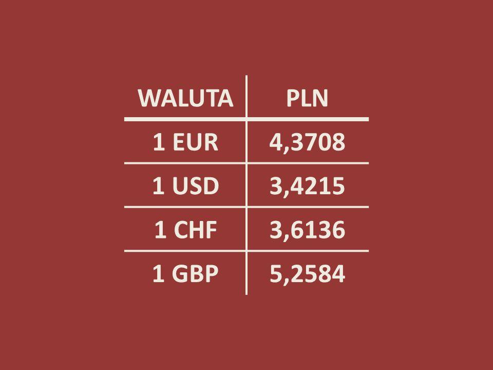 WALUTA PLN 1 EUR 4,3708 1 USD 3,4215 1 CHF 3,6136 1 GBP 5,2584