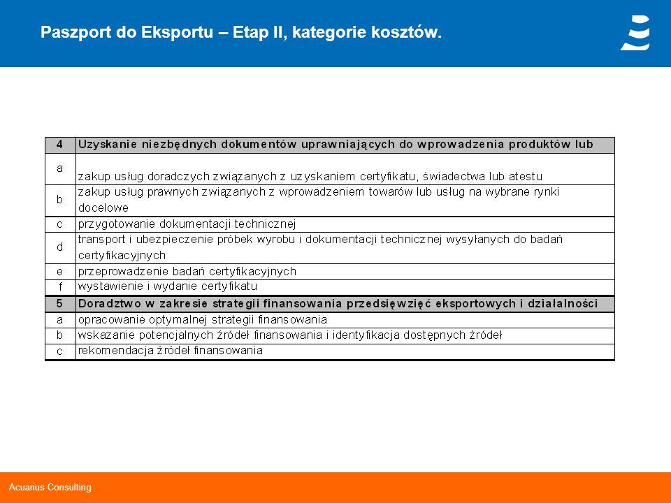 Paszport do Eksportu – Etap II, kategorie kosztów.