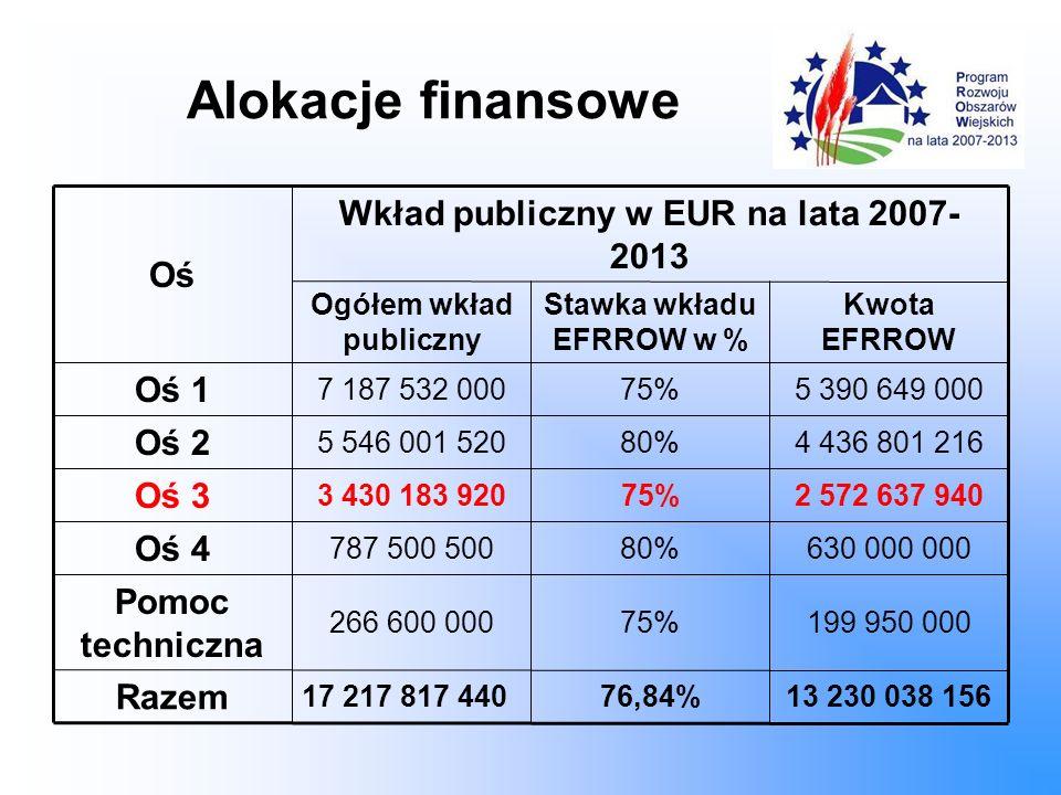 Alokacje finansowe Wkład publiczny w EUR na lata 2007- 2013 Oś Oś 1