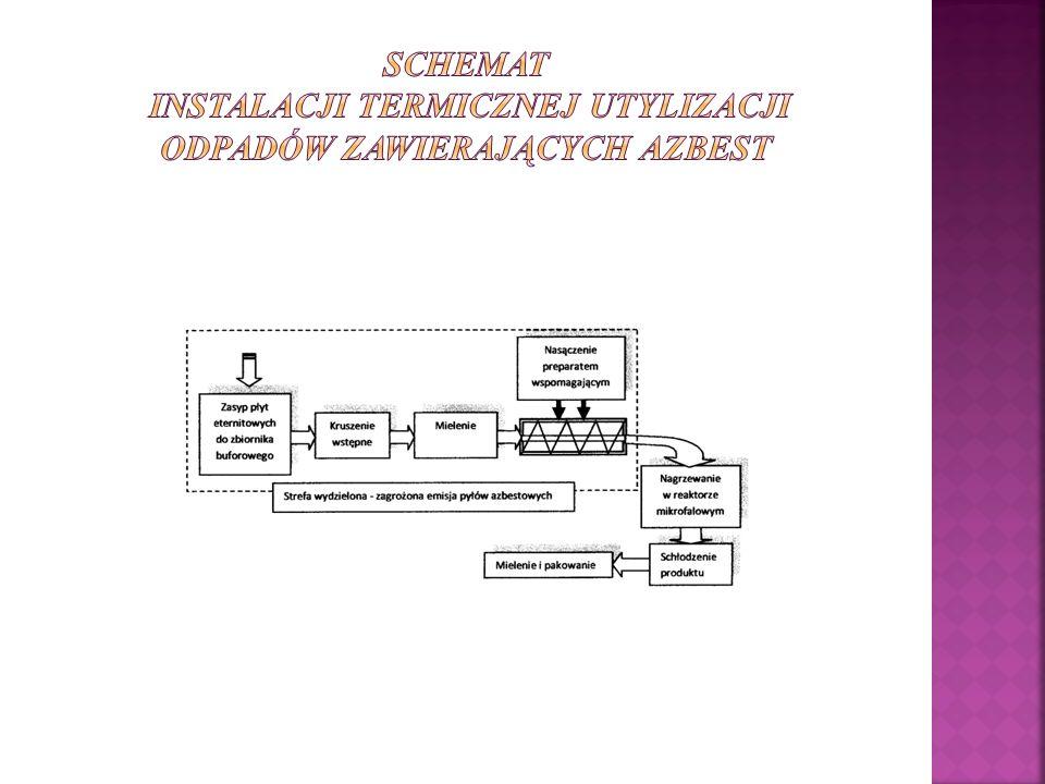 Schemat instalacji termicznej utylizacji odpadów zawierających azbest