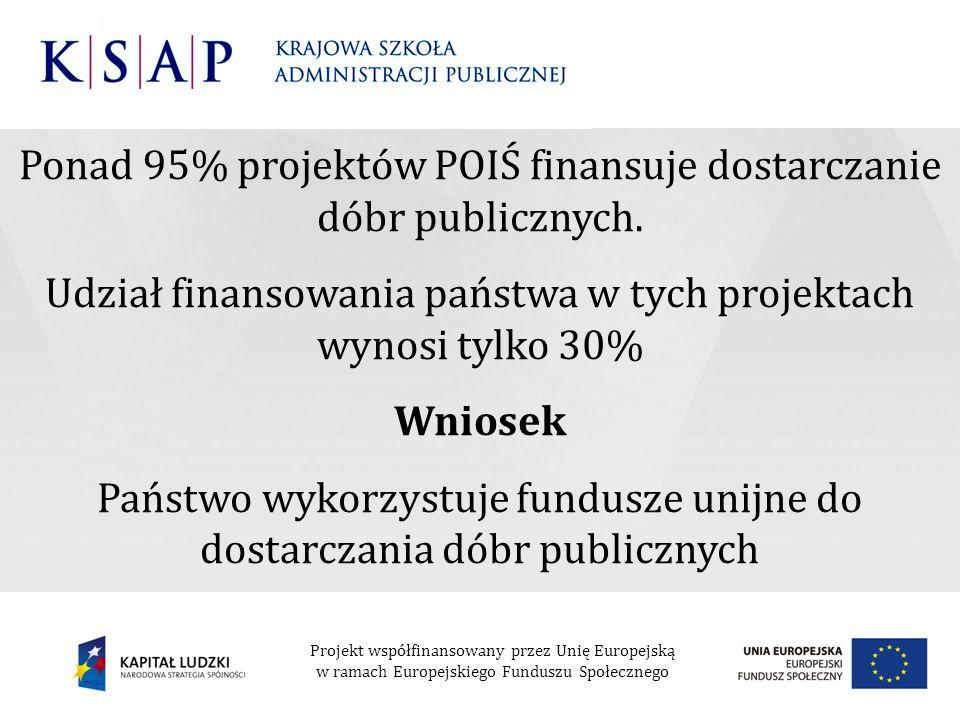 Ponad 95% projektów POIŚ finansuje dostarczanie dóbr publicznych.