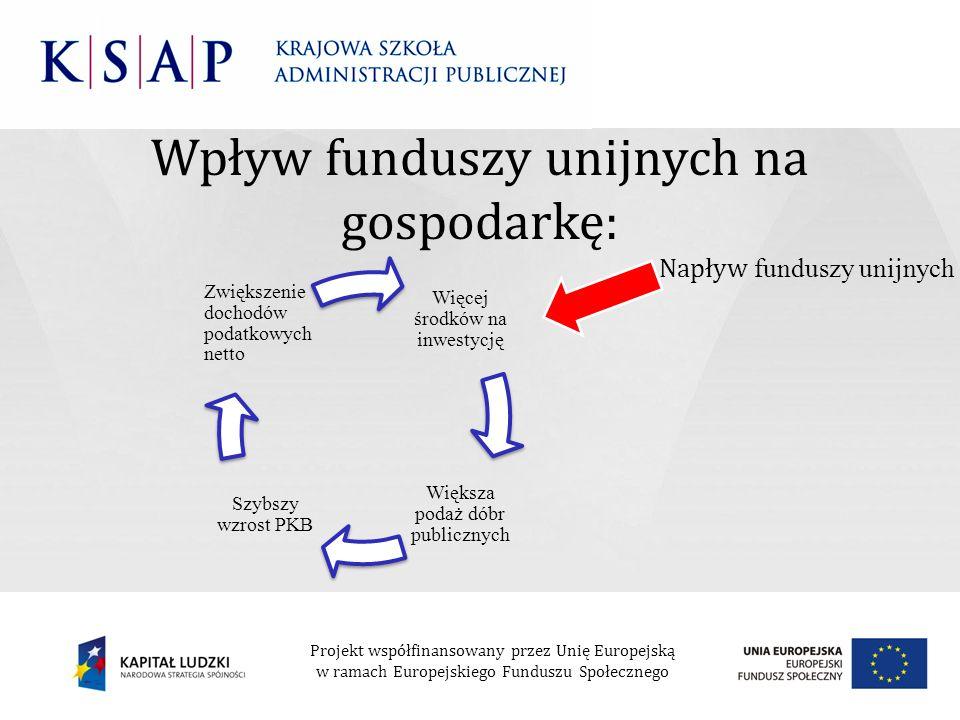 Wpływ funduszy unijnych na gospodarkę: