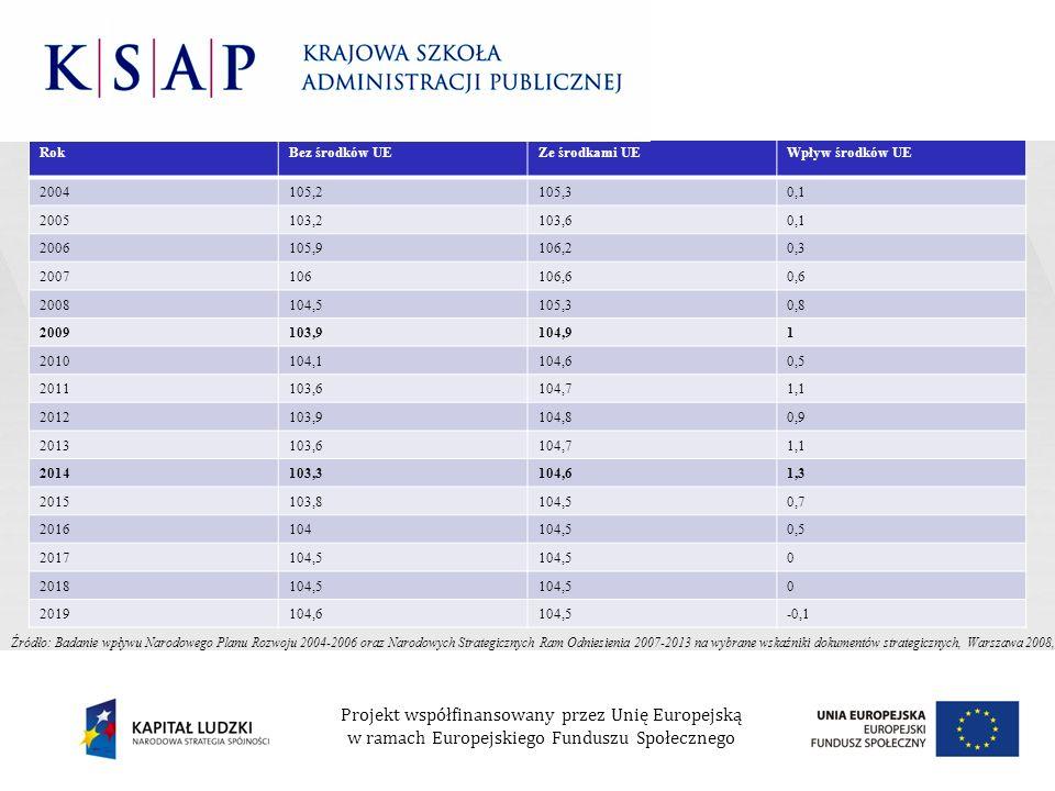 Rok Bez środków UE. Ze środkami UE. Wpływ środków UE. 2004. 105,2. 105,3. 0,1. 2005. 103,2.