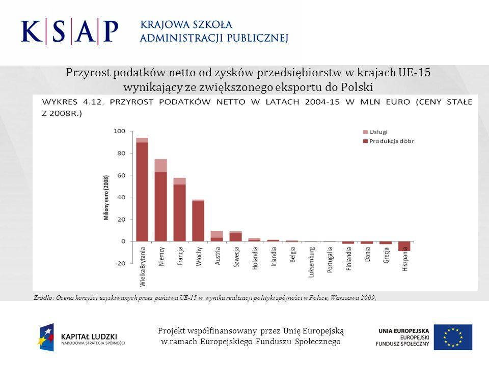 Przyrost podatków netto od zysków przedsiębiorstw w krajach UE-15 wynikający ze zwiększonego eksportu do Polski