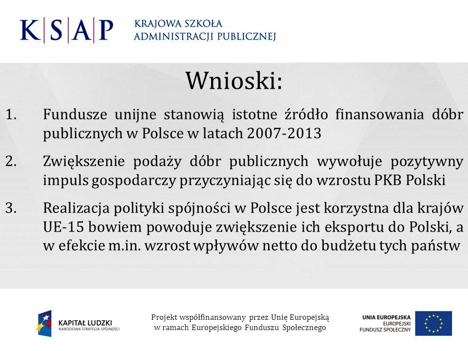 Wnioski: Fundusze unijne stanowią istotne źródło finansowania dóbr publicznych w Polsce w latach 2007-2013.