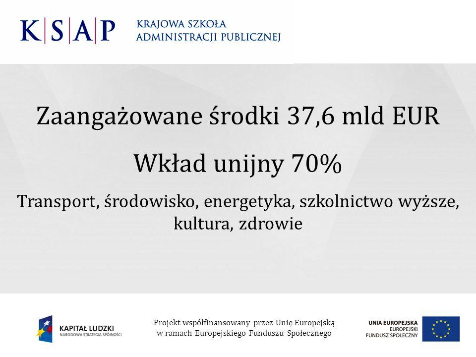 Zaangażowane środki 37,6 mld EUR