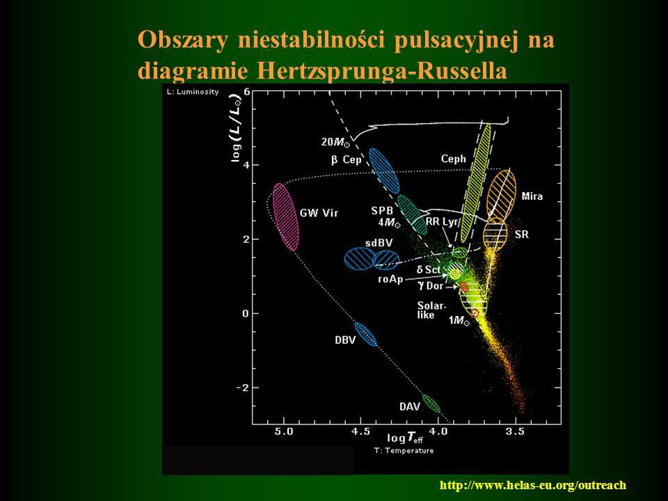 Obszary niestabilności pulsacyjnej na diagramie Hertzsprunga-Russella