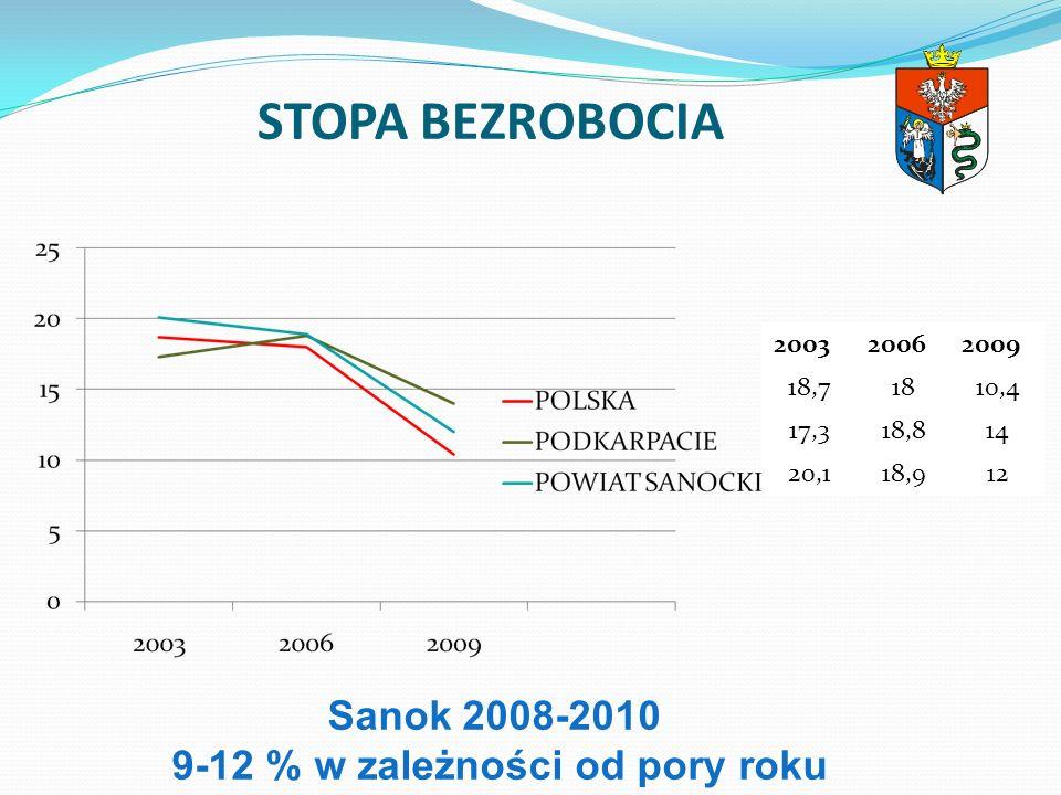 Sanok 2008-2010 9-12 % w zależności od pory roku