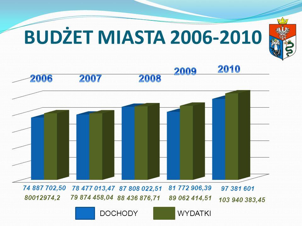 BUDŻET MIASTA 2006-2010 2010 2009 DOCHODY WYDATKI