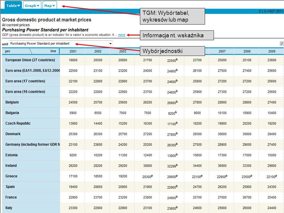 TGM: Wybór tabel, wykresów lub map