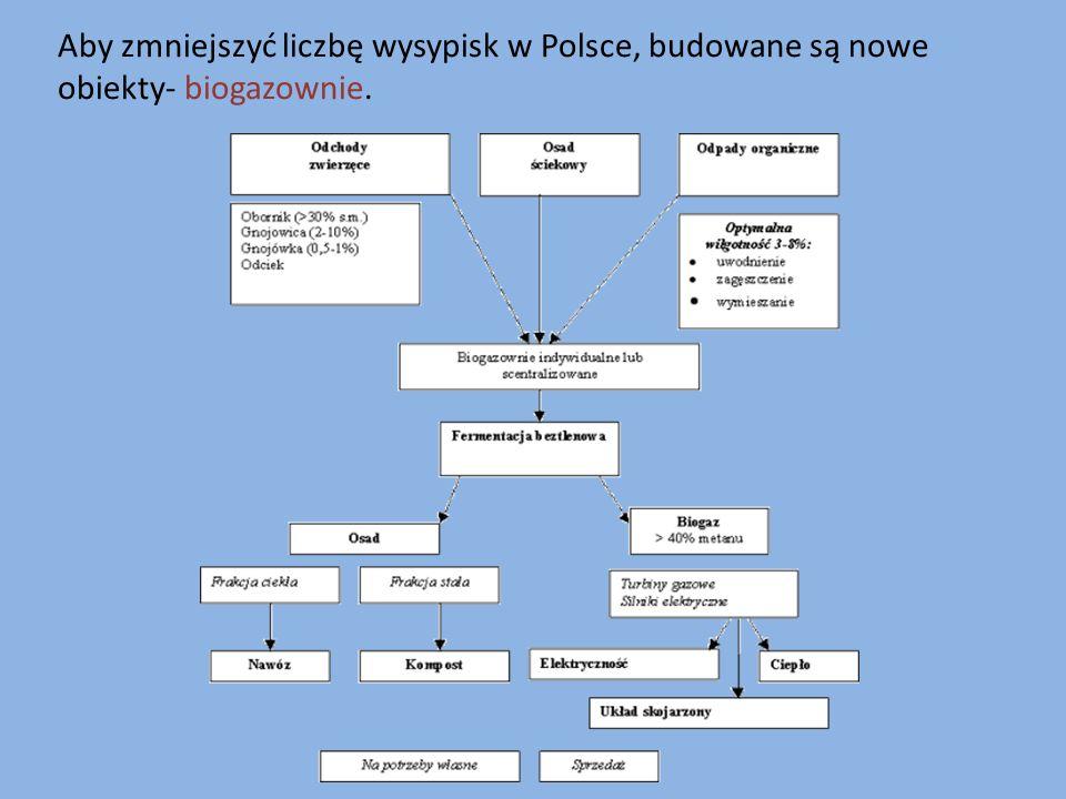 Aby zmniejszyć liczbę wysypisk w Polsce, budowane są nowe obiekty- biogazownie.