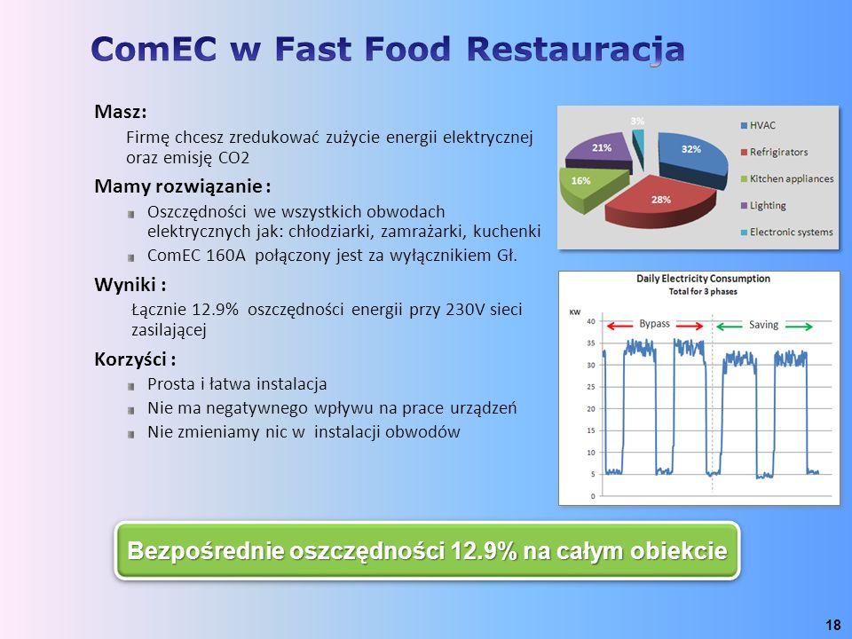ComEC w Fast Food Restauracja