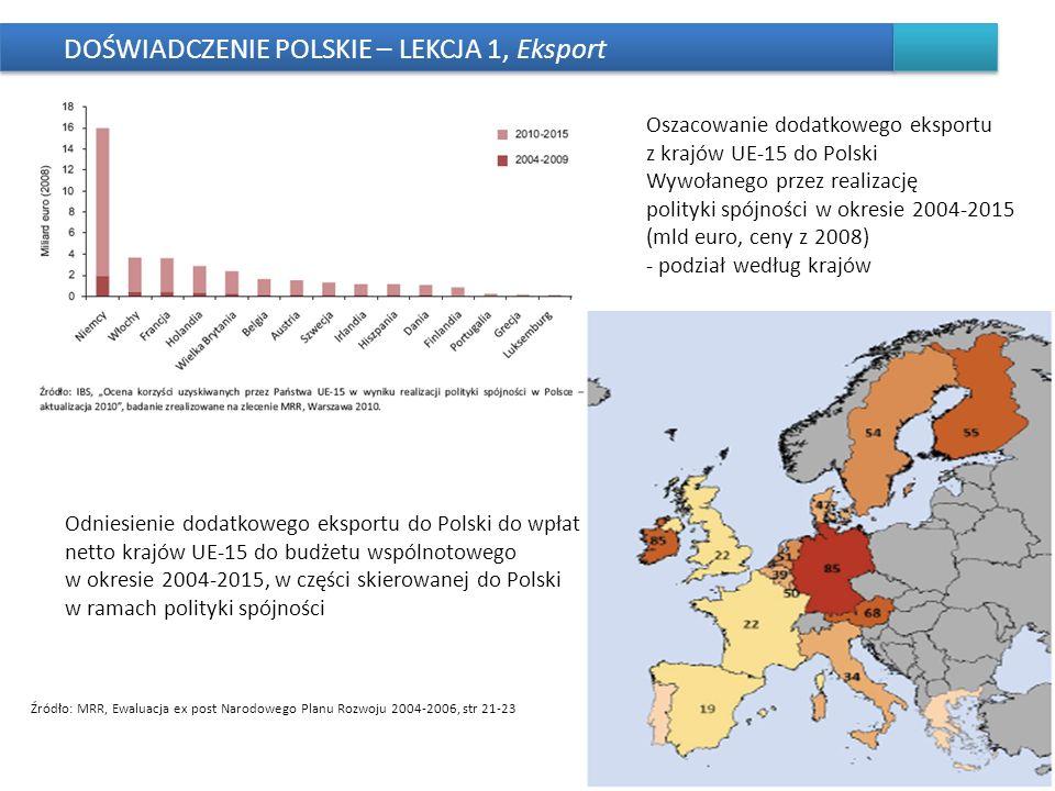 DOŚWIADCZENIE POLSKIE – LEKCJA 1, Eksport