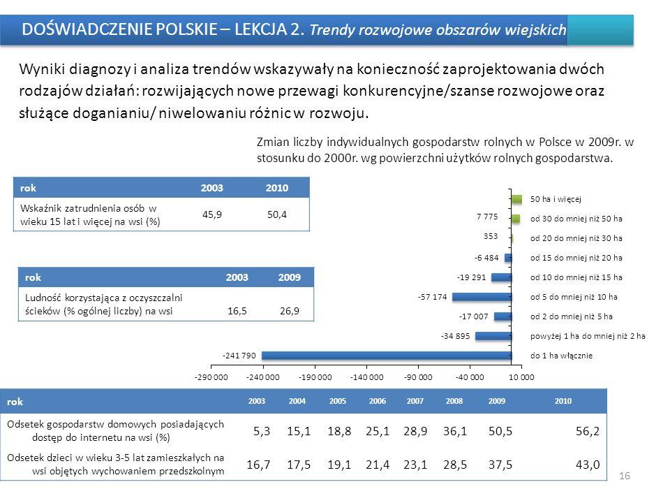 DOŚWIADCZENIE POLSKIE – LEKCJA 2. Trendy rozwojowe obszarów wiejskich