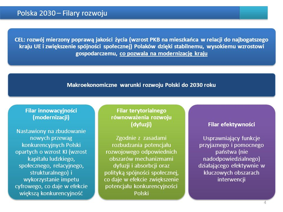 Polska 2030 – Filary rozwoju