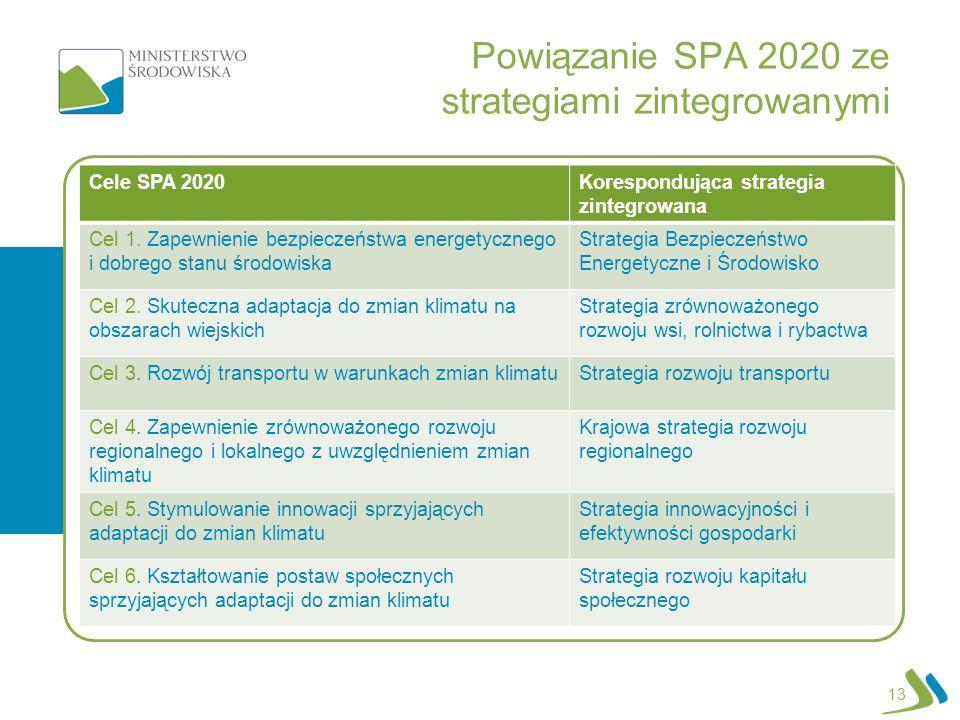 Powiązanie SPA 2020 ze strategiami zintegrowanymi