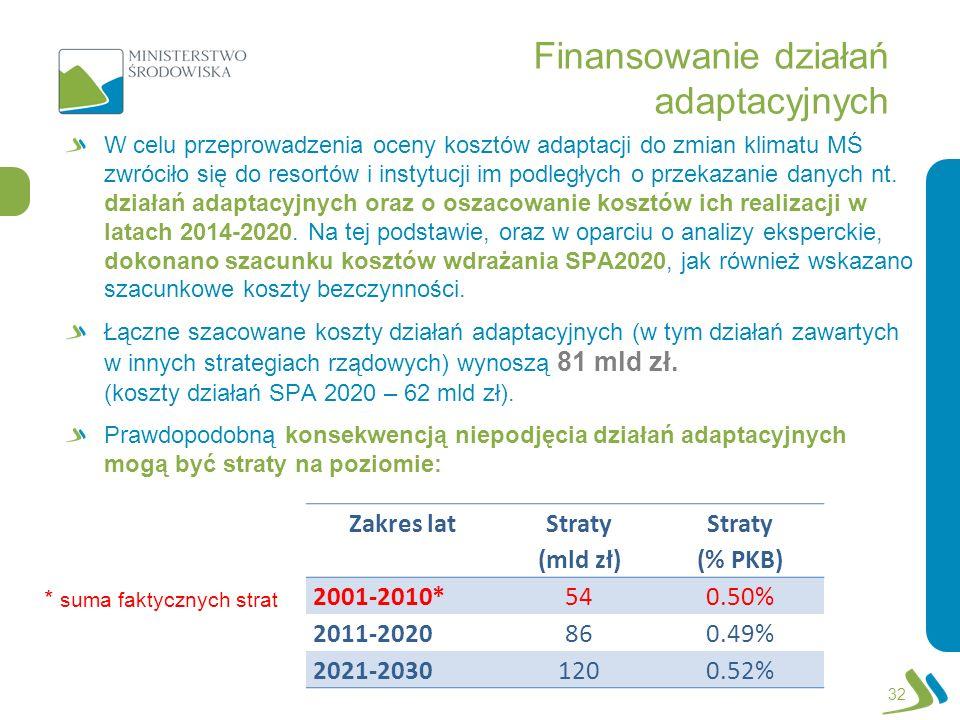 Finansowanie działań adaptacyjnych