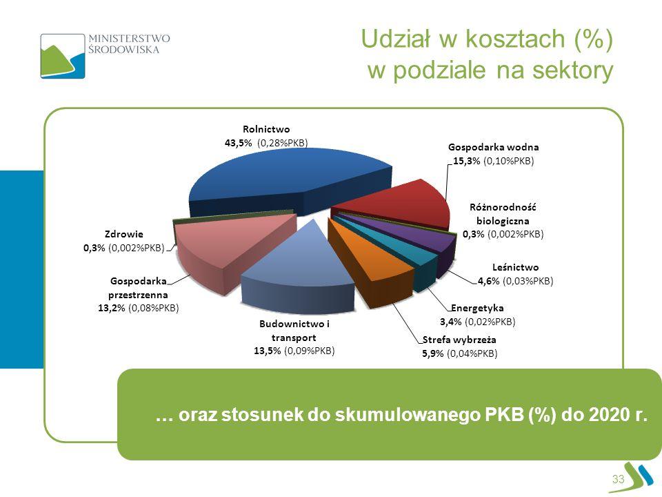 Udział w kosztach (%) w podziale na sektory
