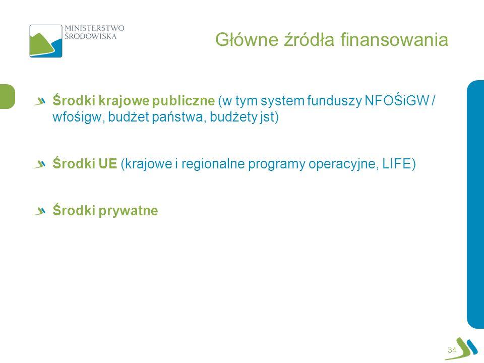 Główne źródła finansowania